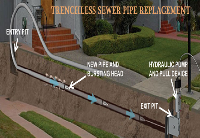 Trenchless-Sewer-Pipe-Repla
